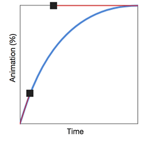 Choosing the correct default easing for Popmotion   Popmotion